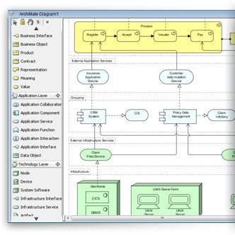 ArchiMate enterprise architecture diagram