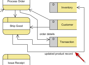 assignment  of cs    vudeskdata flow from ship good to inventory