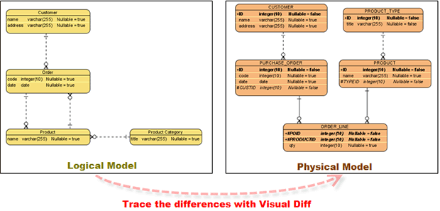 duc nguyen developer notebook  databasevisual paradigm    s model transitor enables you to transit a logical erd to a physical erd   the transition relationship well maintained