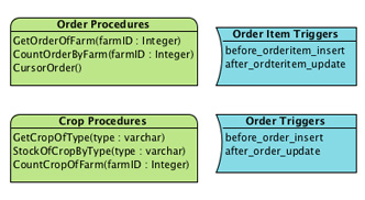 Stored procedure and trigger