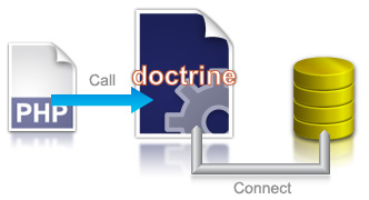 PHP object persistence with Doctrine