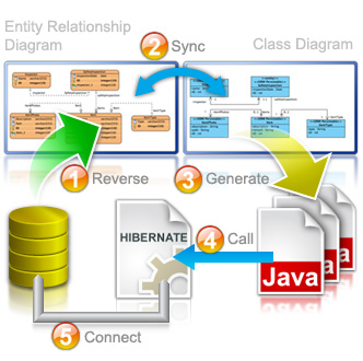 Hibernate Code Generation for Existing Database