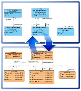 Synchronization between ERD and class diagram