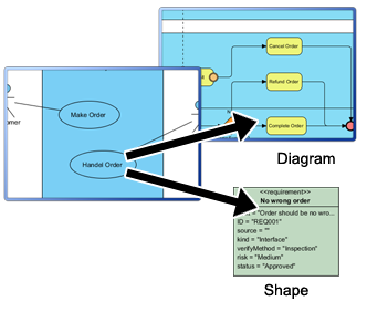 Internal references between diagrams, shapes, model elements
