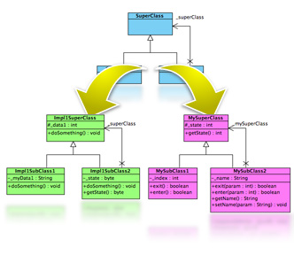 Pearson Education - Applying UML and Patterns