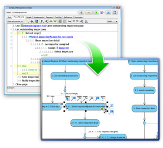 Generate flow of events to UML activity diagram
